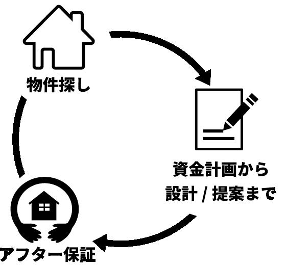 物件探し+アフター保証+資金計画から設計・提案まで