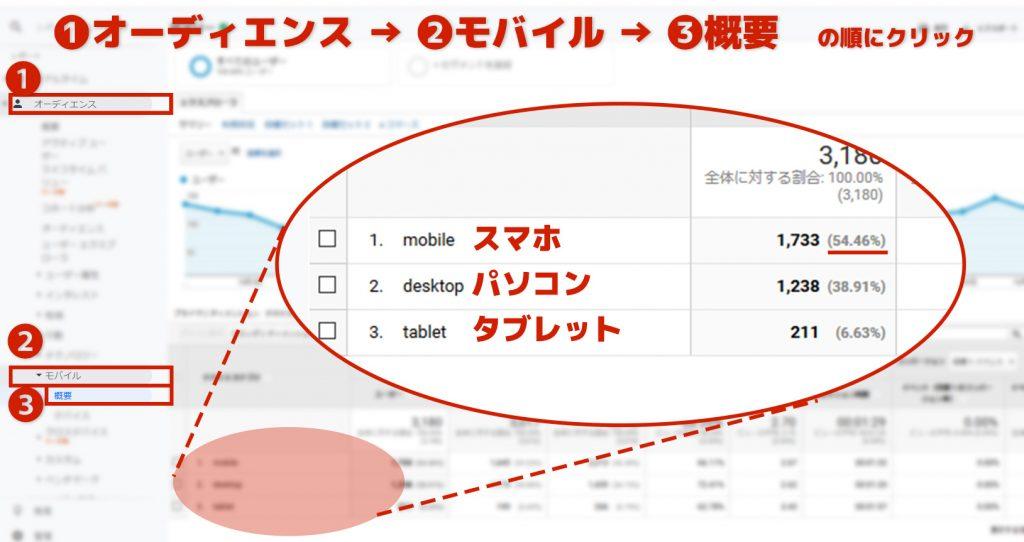 GoogleAnalyticsの画面_スマホの割合(弊社管理サイト)