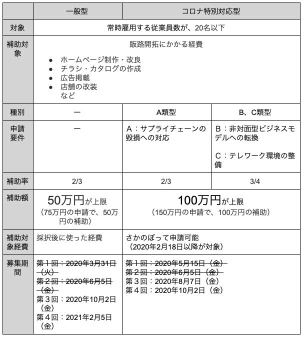 コロナ特別対応型|一般型補助対象表